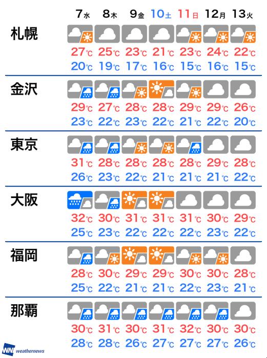 10 日間 市 天気 茨木