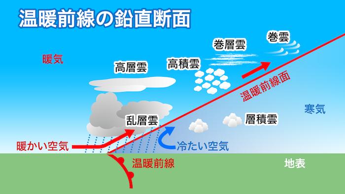 1分でわかる天気のコトバ〜前線...