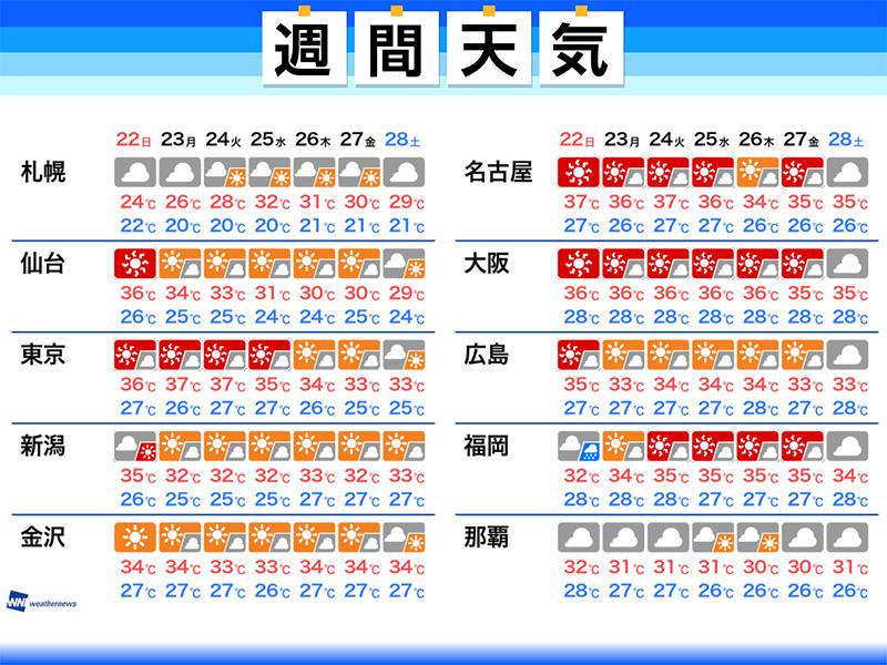 週間天気予報 途切れぬ猛暑 熱中...