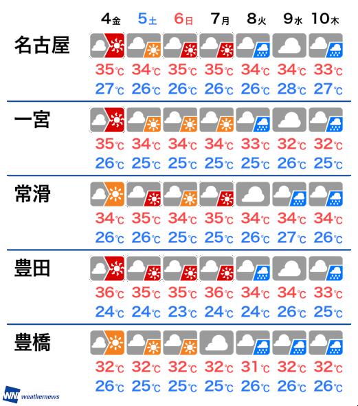 天気 一宮