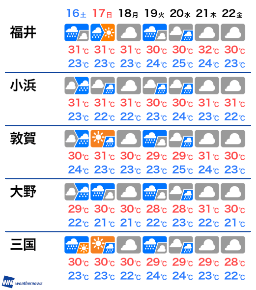 天気 福井 の 来週