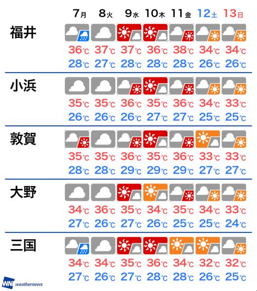 福井 今日 の 天気