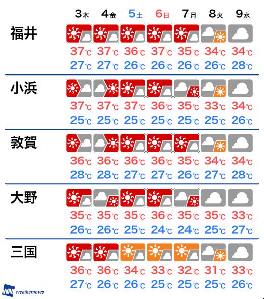 の 福井 来週 天気