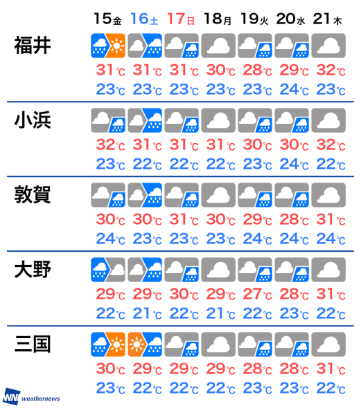 福井 天気 来週 の