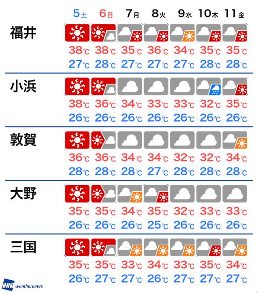 Yahoo 天気 福井