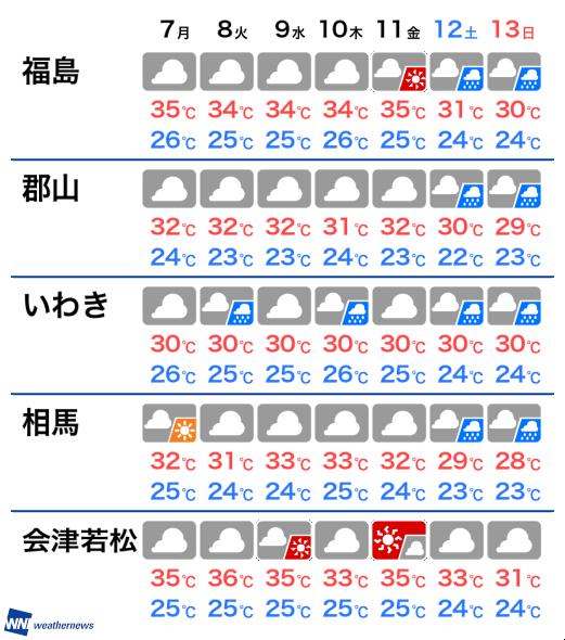 福島 相馬 天気