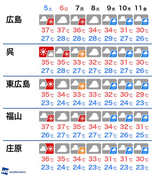 過去 天気 広島 の 広島 南部(広島)の天気