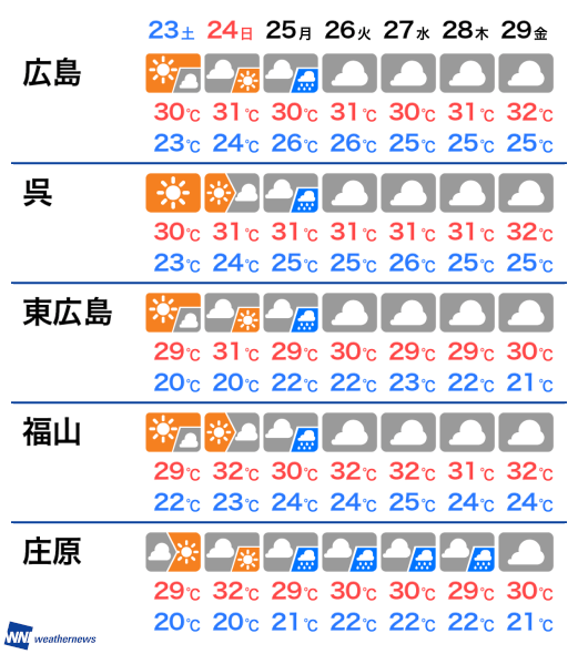 広島 天気