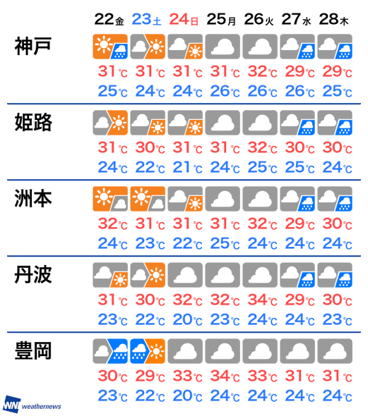 兵庫 県 南部 天気