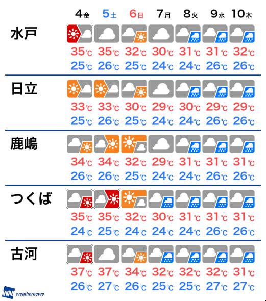 茨城 今週 の 天気 週間天気 秋雨前線北上