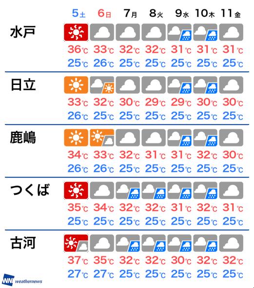 つくば 天気 10 日間