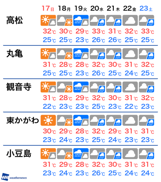 予報 香川 天気