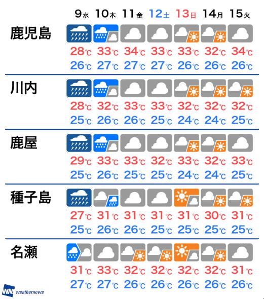 10 鹿児島 日間 天気