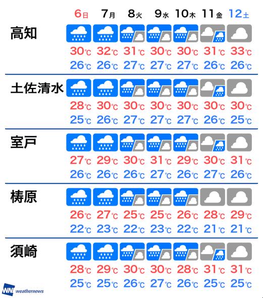 の 高知 今日 天気