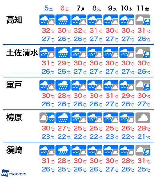 10 日間 天気 高知