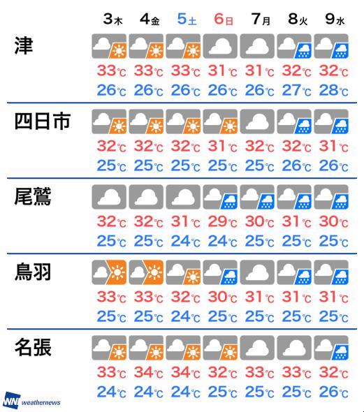 予報 鳥羽 天気 三重県鳥羽市相差町の天気(3時間毎)