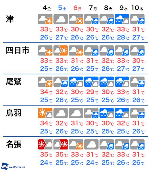津 市 の 天気 10 日間
