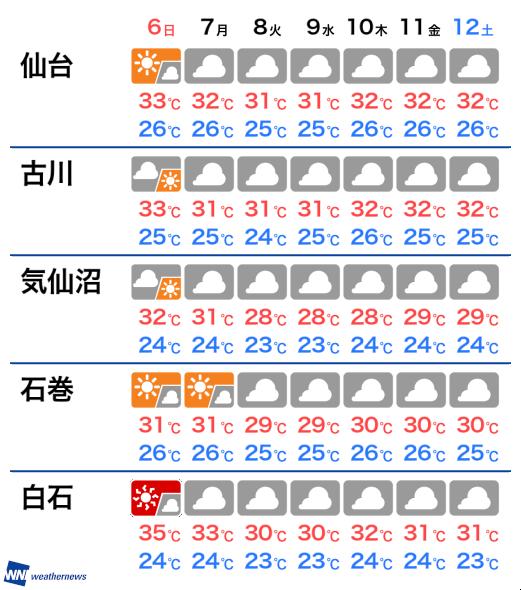 白石 今日 の 天気