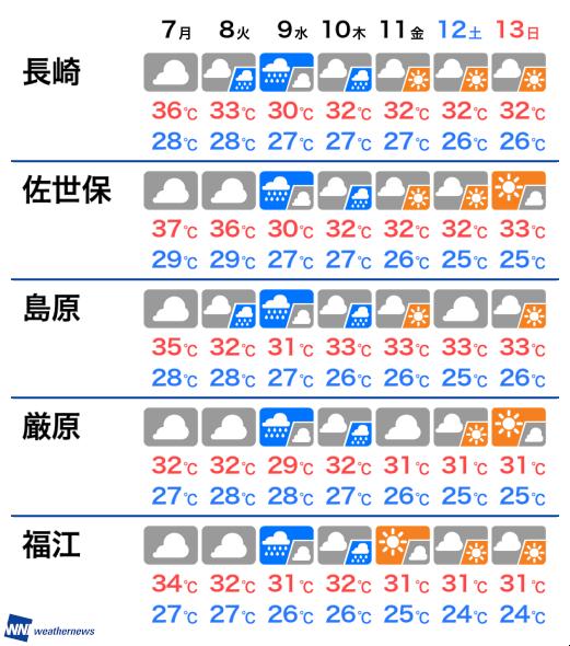 10 長崎 日間 天気