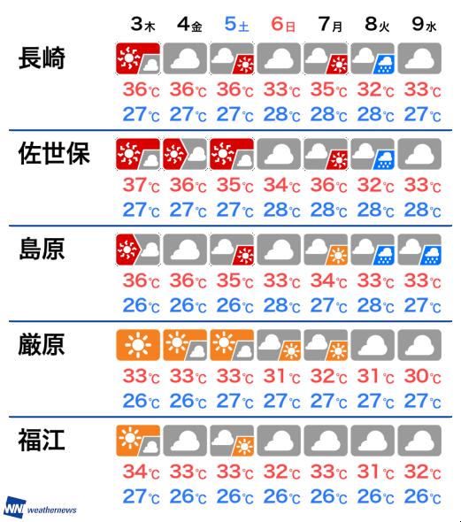 天気 ウェザー ニュース