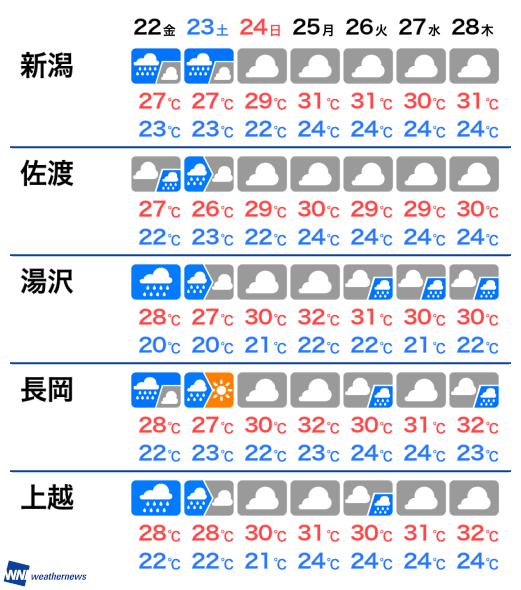 天気 の 明日 長岡 の