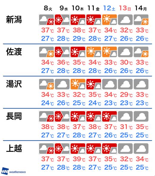 明日 長岡 天気
