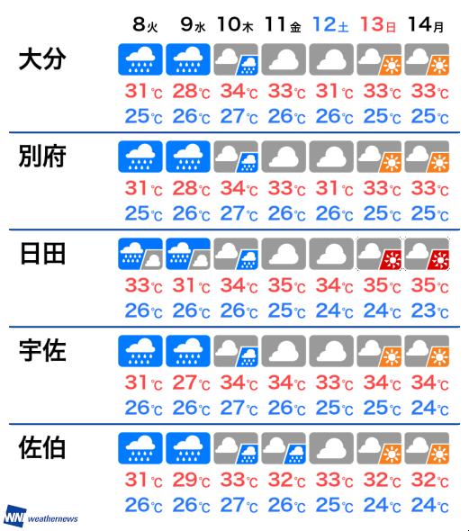 10 大分 日間 天気 杵築市の10日間天気(6時間ごと)