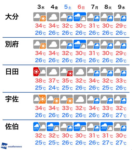 10 大分 日間 天気