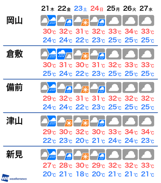 天気 岡山 週間 【一番当たる】岡山市北区の最新天気(1時間・今日明日・週間)