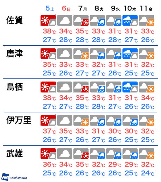 予報 唐津 天気