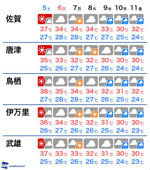 明日 天気 の 市 佐賀