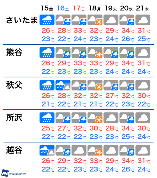 天気 明日 埼玉 の