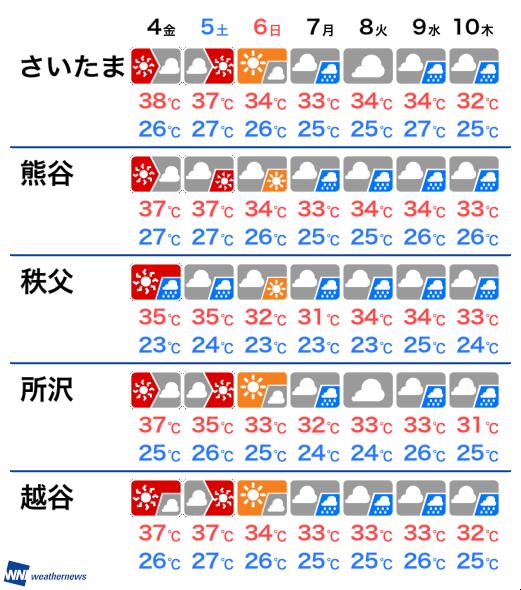 3月4日(水) 埼玉県の明日の天気 - ウェザーニュース