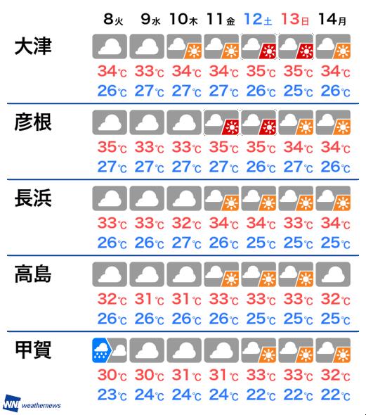 滋賀 県 天気