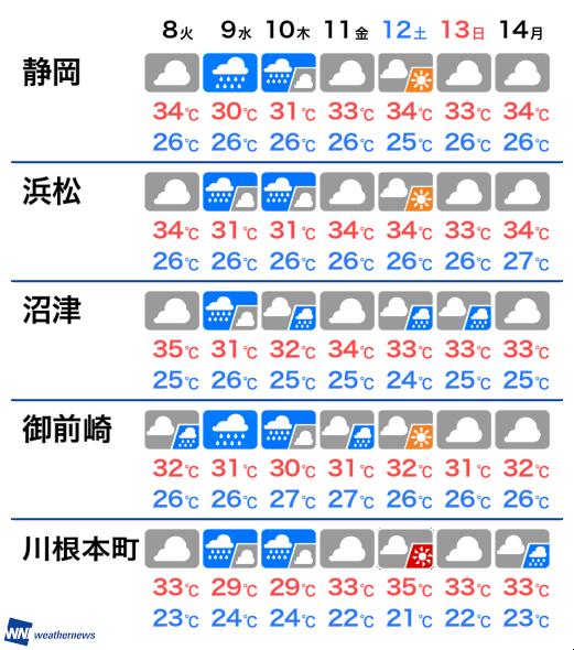 浜松 の 天気
