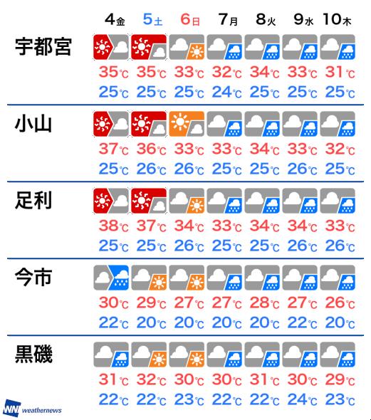 栃木県 梅雨明け