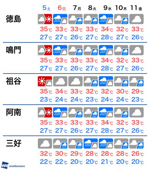 徳島 週間 天気