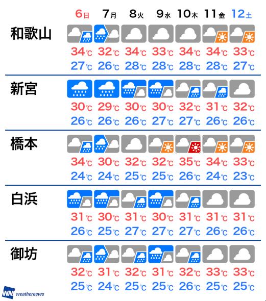 天気 予報 和歌山