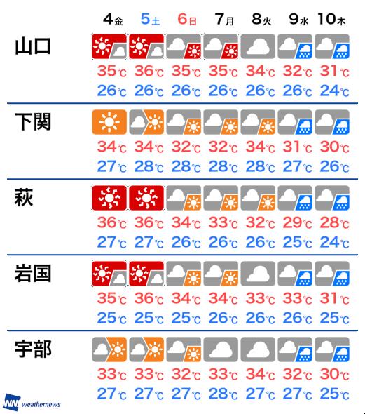 の 天気 明日 下関