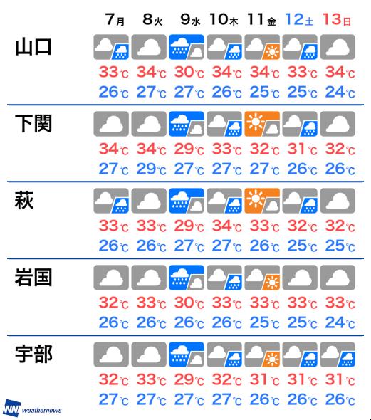 の 下関 天気 明日