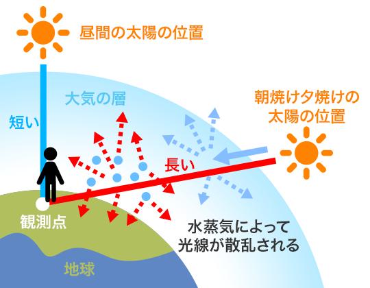 太陽の位置による光線の散乱の差