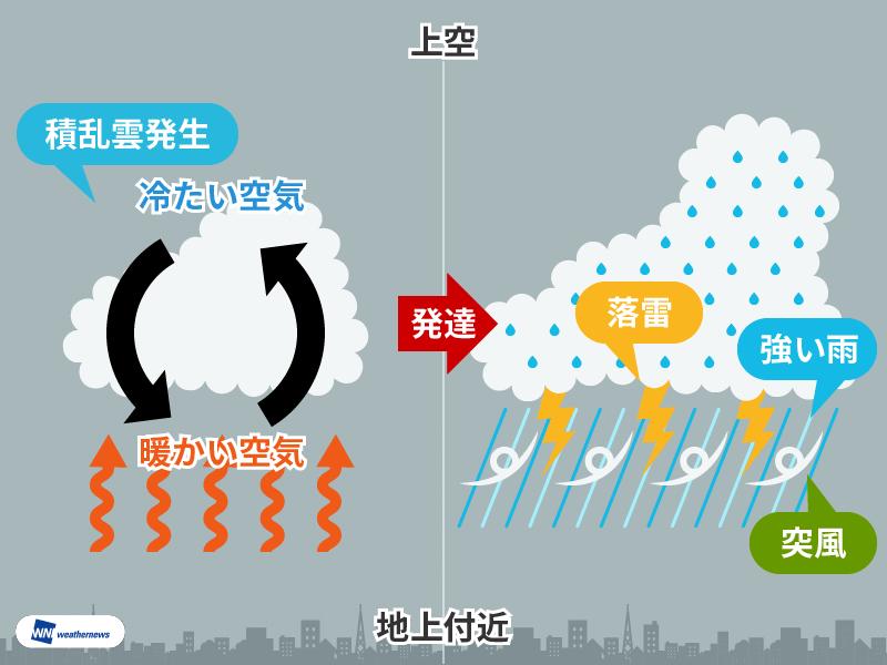 プロの視点】気象解説編 不安定って何が不安定? | ウェザーニュース
