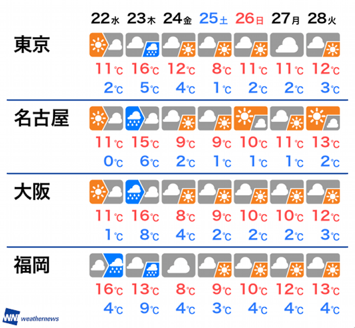 の 天気 昨日