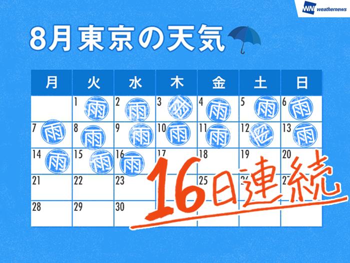 ... 目。8月に東京で16日連続で雨が観測されるのは1977年以来、40年ぶりです。猛暑はすっかり息をひそめ、8月だというのに夏らしさを感じられない 天気が続いています。