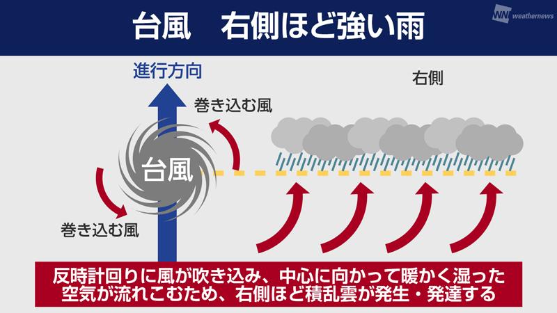 右側は要注意!?台風に伴う雨と風の特徴 - ウェザーニュース