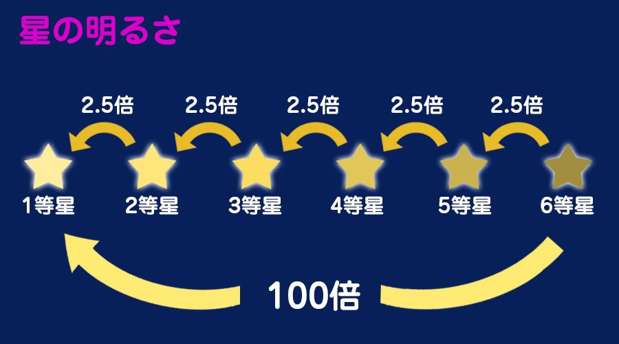1等星は6等星の100倍!?星たちの明るさを徹底比較 - ウェザーニュース