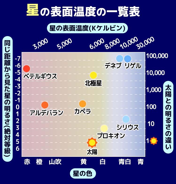 青白い星は2万度超え!?星の表面温度と色の関係 - ウェザーニュース