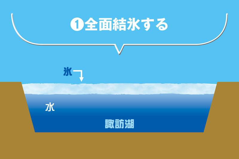 神秘現象 諏訪湖の「御神渡り」 5年ぶりの出現に期待大 - ウェザーニュース