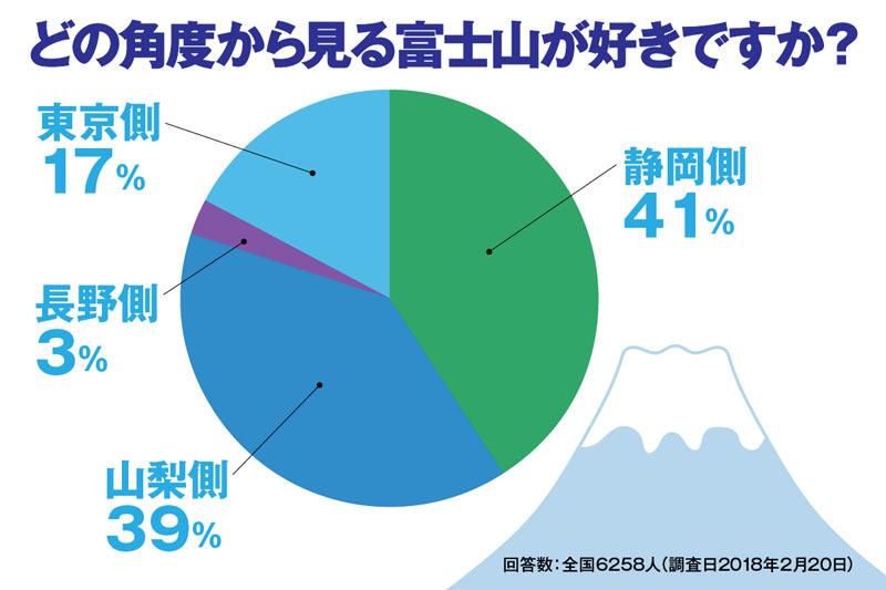 日本「富士山の日」从那个角度来展望富士山最美最壮观呢?6258人的回答是?