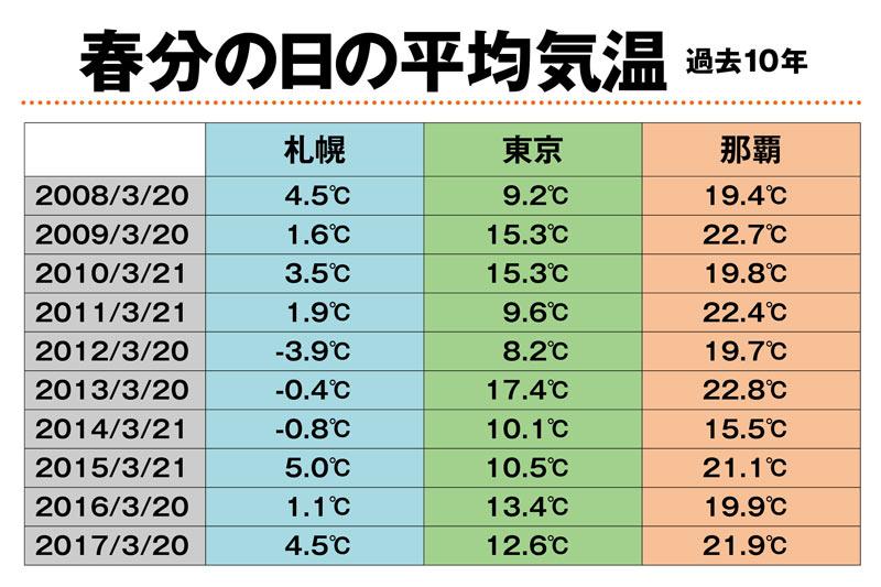 気温 過去 札幌 札幌(道央)の過去の天気(実況天気・2019年01月)